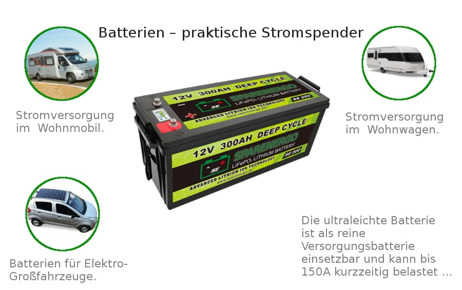 Wohnmobil Batterie